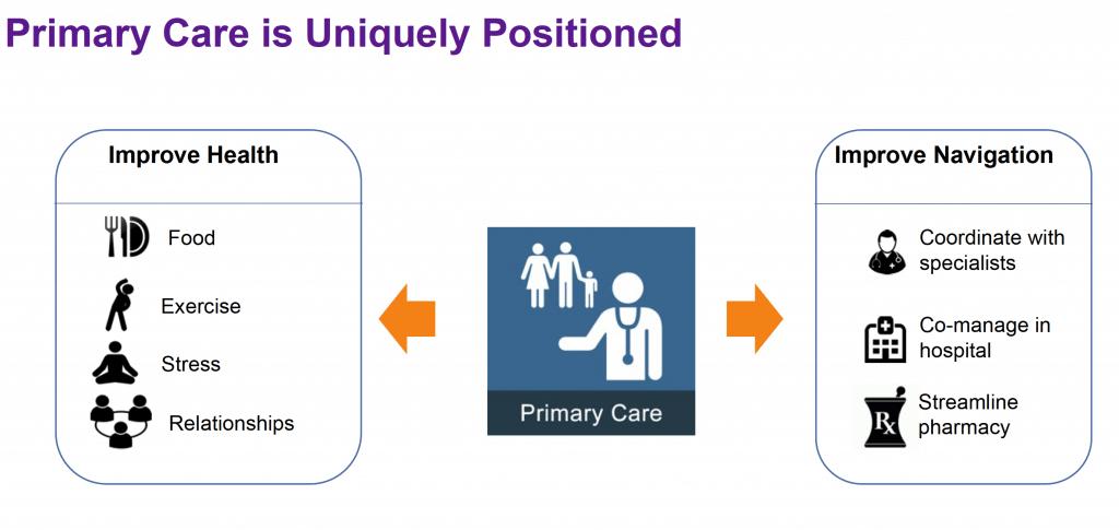 Iora Health Slide